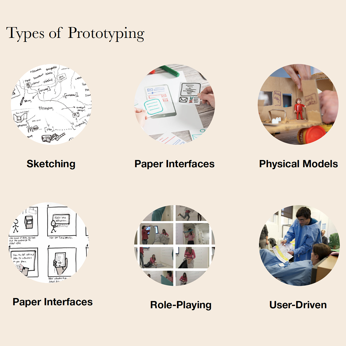 6 Circles revealing examples of prototyping with a word below each.